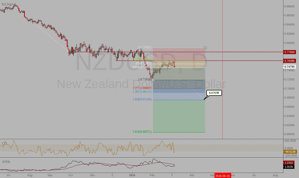 NZDUSD: Short before NFP