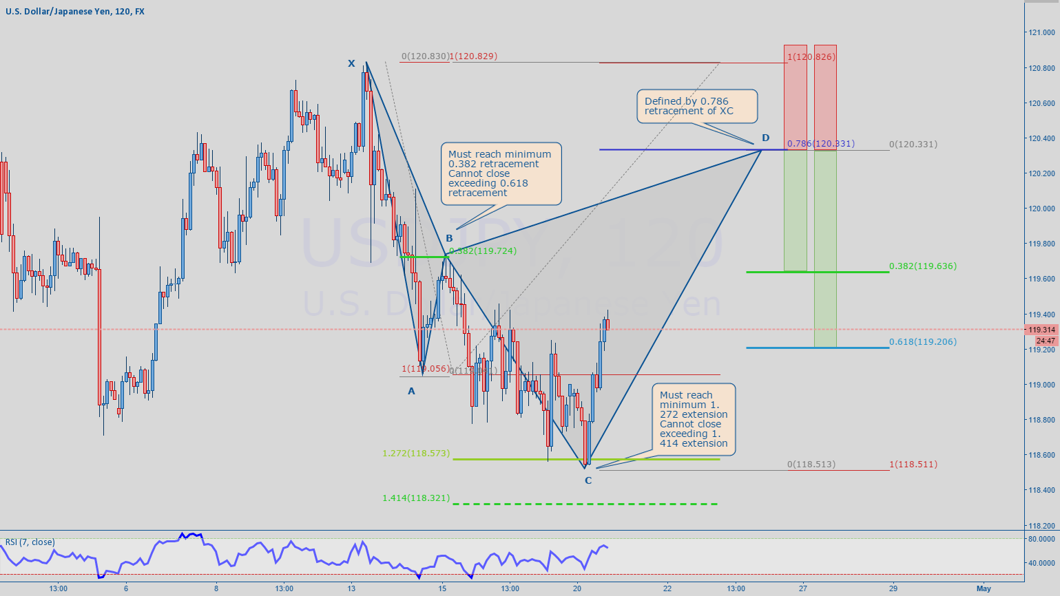 USDJPY - the Cypher pattern explained.
