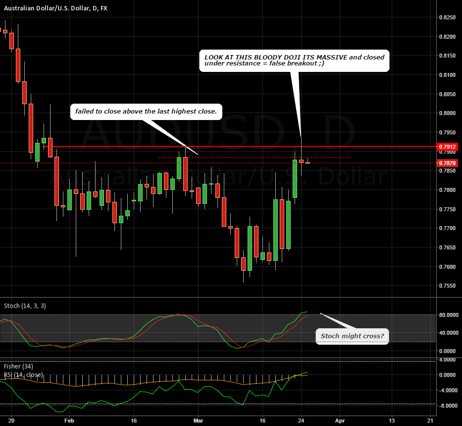 Thoughts AUDUSD