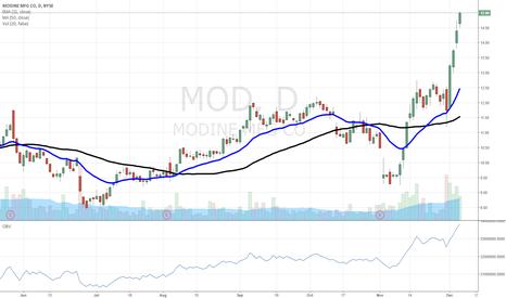 MOD: $MOD rocket stock