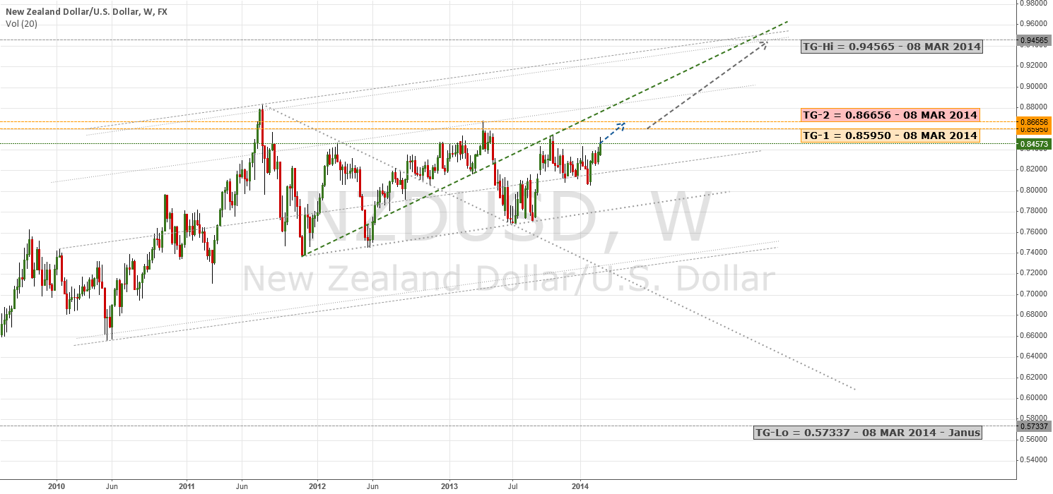 RBA Says Down, RBNA Says Up? | $NZD $USD $AUD #RBNZ #RBA