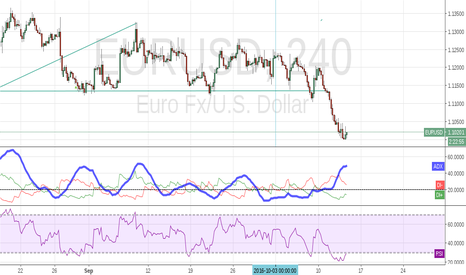 EURUSD: RSI shows oversold area