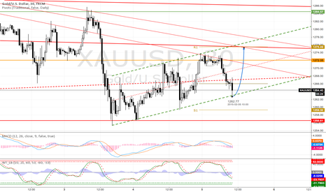 XAUUSD: XAUUSD Daily Channel