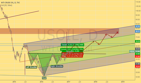 USOIL: Reversal H & S Pattern on USOIL