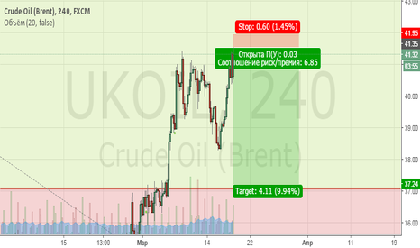 UKOIL: Brent/Продажа