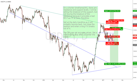USDJPY: USD/JPY 1Day and 4Hour