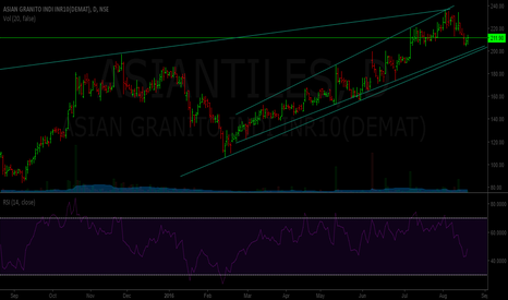 ASIANTILES: Asian Tiles -- uptrend channel