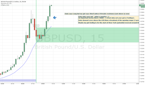 GBPUSD: Data wins over gut feeling - an important lesson :-)