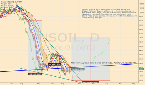 USOIL: Crude: Falling Wedge with Head and Shoulders. Expected timeline.