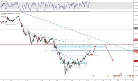 USDJPY: USD/JPY Short term Analysis.