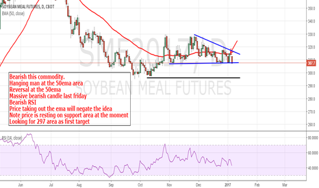 SMF2017: Soybean Meal: Bearish to 297 initially