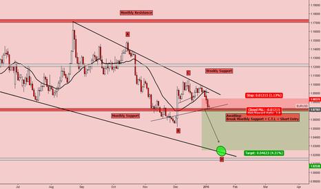 EURUSD: EUR/USD SHORT?