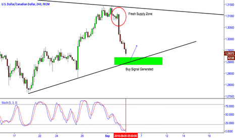 USDCAD: USD/CAD: BUY SIGNAL