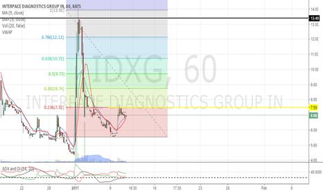 IDXG: needs to break $7.50 for that gapup