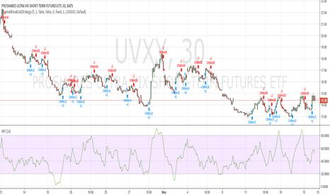 UVXY: UVXY quick up/down