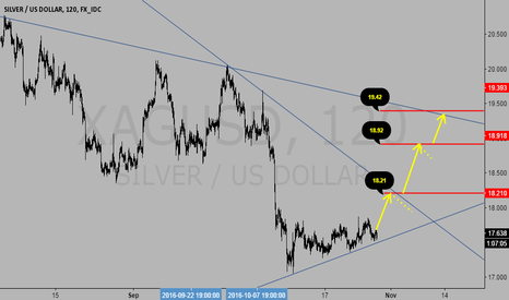 XAGUSD: Silver (XAGUSD) Up Targets