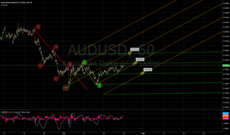 AUDUSD: Possible Sideways/Upwards Trend Shift in AUD/USD