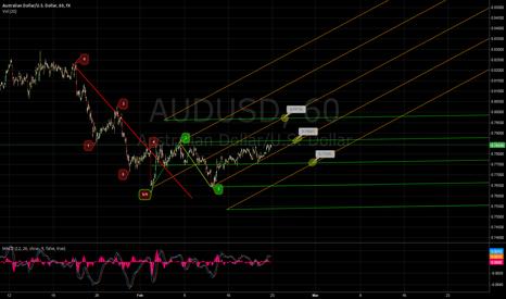 AUDUSD: Possible Sideways/Upwards Trend Shift in AUD/USD