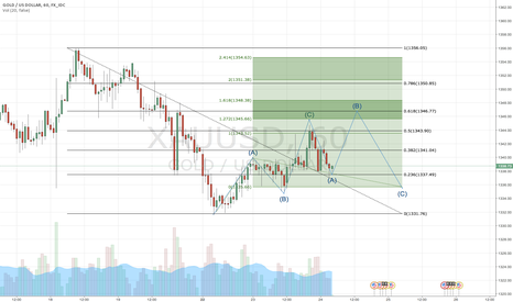 XAUUSD: XAU/USD Short