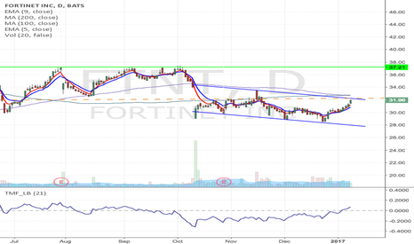 FTNT: FTNT - Downward channel breakdown trade from $32 to $36 & higher