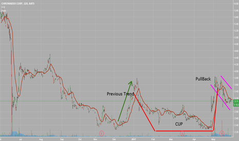 CDXC: Cup & Handle - CDXC