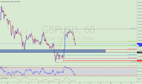GBPUSD: Back to withdraw 0.618 with the previous structure