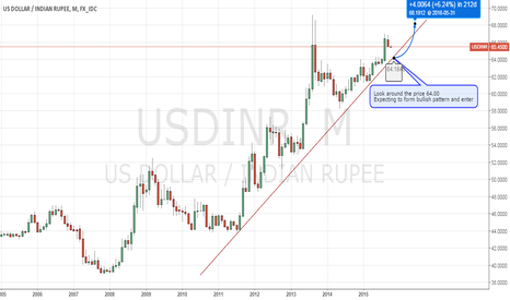 USDINR: USDINR_Monthly_Long