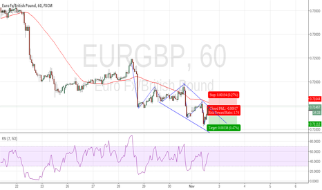 EURGBP: EURGBP simple trend continuation