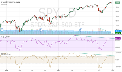 SPY: SPY divergence