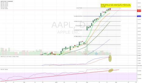 AAPL: Time to pullback