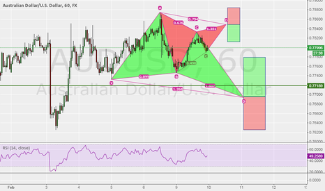 AUDUSD: Potential Bearish Gartly & Bullish Butterfly