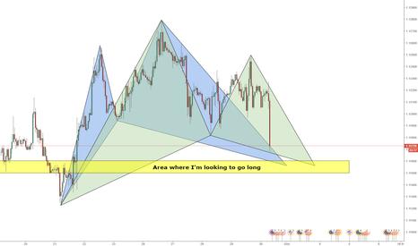 EURUSD: EURUSD - Bullish Gartley and Cypher pattern