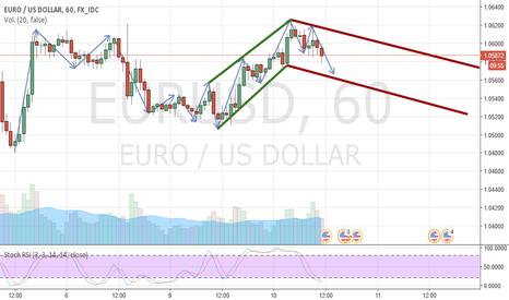 EURUSD: EURUSD baja a largo plazo