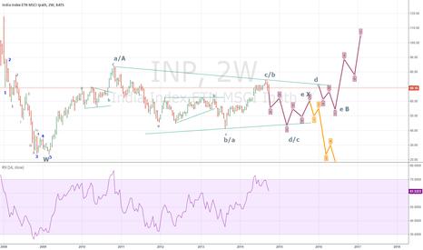 INP: MSCI INDIA ETF