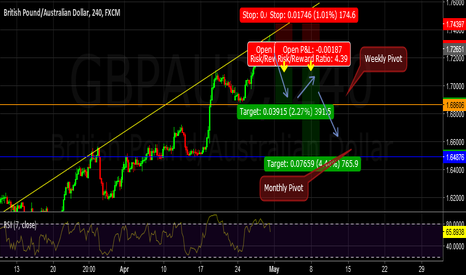 GBPAUD: A possible head and shoulders pattern...