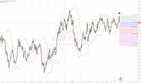 AUDUSD: AUD/USD short on daily chart