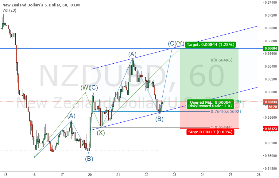1H Wave Count Showing Pair has one more upside Leg
