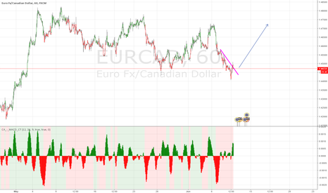 EURCAD: buying opportunity