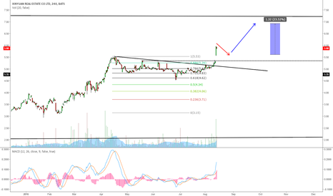 XIN: XIN - FINISHED THE CORRECTION GOES FOR ONE MORE WAVE UP?