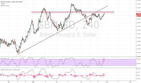 GBPUSD: GBPUSD Can't Crack $1.5660/1.5700 Pre-FOMC