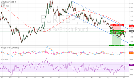 EURGBP: EURGBP ABC correction and resistance area