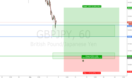GBPJPY: GBPJPY buy limit 136.60