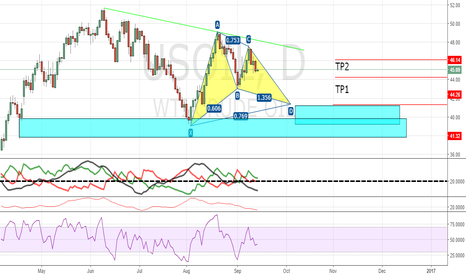 USOIL: USOIL  Bullish Gartley (Daily)