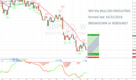 GBPUSD: GBP/USD poised for a LONG TERM Rebound (Long Bias)