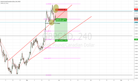 GBPCAD: Perfect GBPCAD SHORT