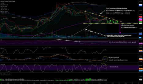 BTCUSD: Descending Triangle in the Making Bitstamp BTC/USD 1HR