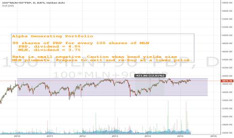 100*MLN+90*PBP: Stable Alpha Generating Portfolio Yielding 4%