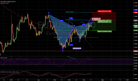 EURUSD: Potential Bearish Gartley EURUSD 4H