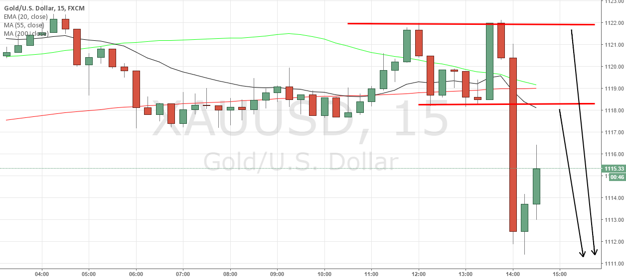 Gold Sell with Little SL. Short Term