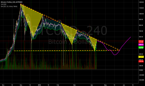 BTCUSD: One more leg down to come... A fine pump'n'dump